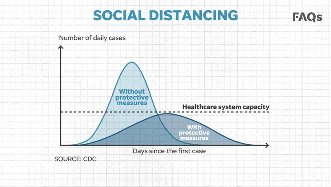 Social-Distancing-Sharma-Oral-Surgery-Best-Practices-Charlotte-NC
